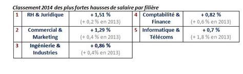 calcul salaire brut en net cadre productionspalmares