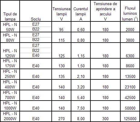Magazin Motoare Electrice 220v by Niros Electric Grup Materiale Electrice Corpuri De Iluminat