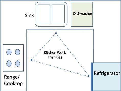 kitchen design work triangle kitchen design layout