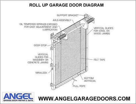 overhead door installation manual door diagram 169 don vandervort hometips panel door