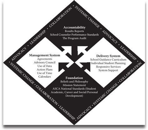 the asca national model a framework for school counseling programs 3rd edition routledge handbooks