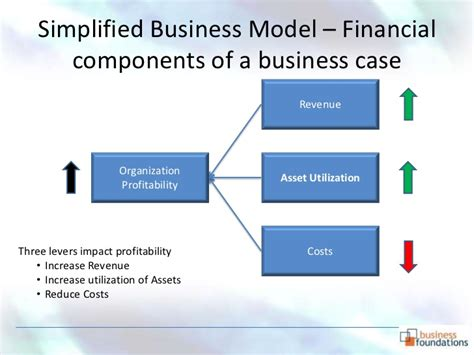 business case development how and why