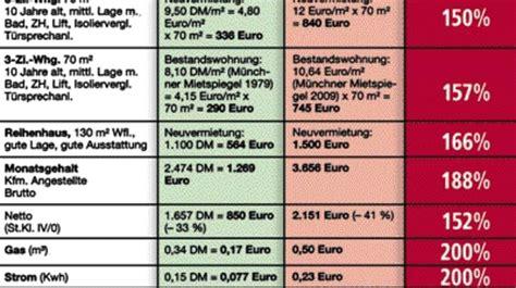 haus mieten münchen lochhausen nebenkosten rasant gestiegen stadt m 252 nchen