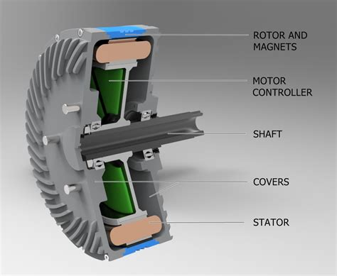 Electric Motor Technology by Gem In Wheel