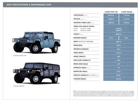 free service manuals online 2002 hummer h1 security system service manual 1994 hummer h1 workshop manual free service manual 1994 hummer h1 fuse box
