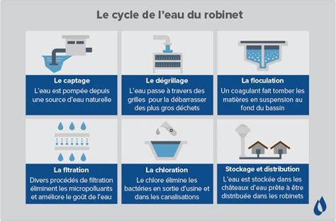 L Eau Du Robinet by D O 249 Vient L Eau Du Robinet 183 Waterlogic