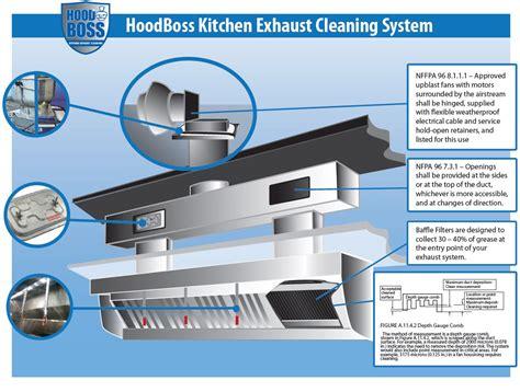 kitchen ventilation system design kitchen exhaust system diagram