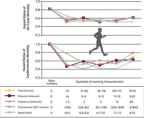 esp 233 rance de vie un footing de 5 minutes aussi efficace qu une longue course sciencesetavenir fr