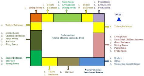 paint colors vastu vastu for home easy complete house vastu guide