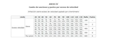 cuadro multas velocidad la justicia fija los m 225 rgenes de error de los radares de