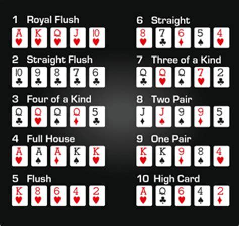 Poker Rules   How to Play poker   Poker Tips