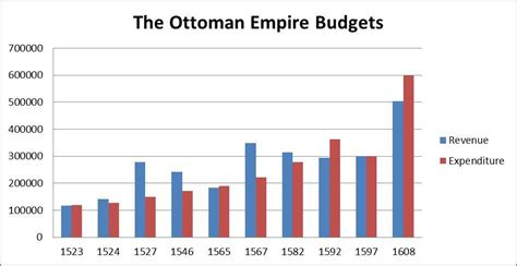 ottoman economy progress post 2 the concurrent network of venice and