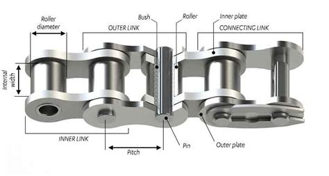chain and components consituent arts of power transmission roller chain sedis