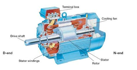 Function Of Electric Motor knowing parts of simple electric motor and their function