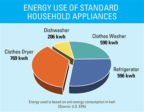 how much electricity does the average home use energy efficient clothes dryers energy