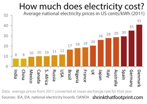 how much does the average electric bill cost average electricity prices around the world