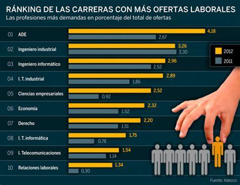 profesiones con mas salidas las carreras universitarias con m 225 s ofertas de empleo