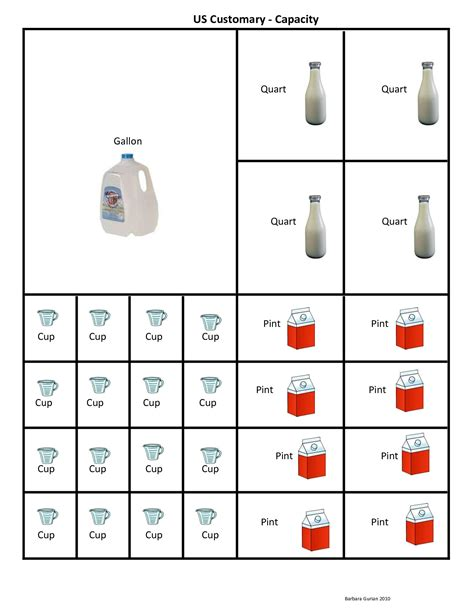 cup pint quart gallon conversion chart clipart math education math school and
