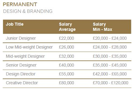 home interior designer salary graduate interior design salary uk psoriasisguru