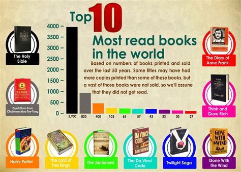 best site to read top 10 most read books in the world visual ly