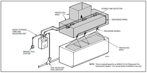 commercial kitchen exhaust system design city commercial kitchen services commercial