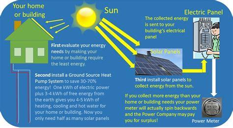 Zero Energy Home Design the path to net zero through ground source heat pump