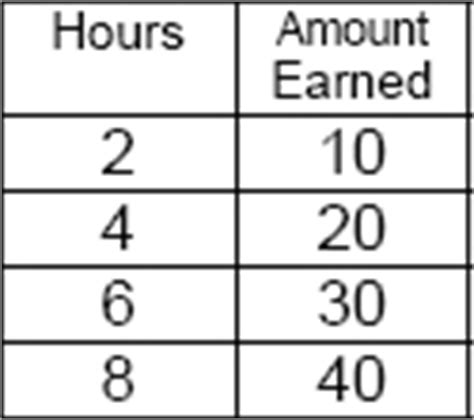 rate of change table a 5 per hour