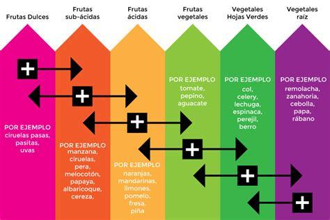 mezcla de alimentos para adelgazar jugos y batidos naturales para la salud natur 237 sima