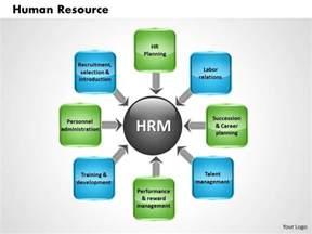 human resource powerpoint presentation slide template