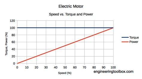 Electric Motor Torque by Electric Motors Power And Torque Vs Speed