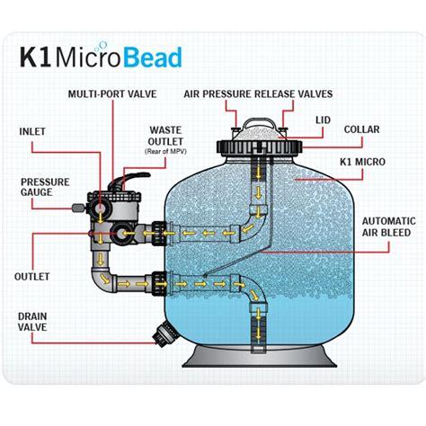 bead filter evolution aqua k1 micro bead filters evolution aqua k1