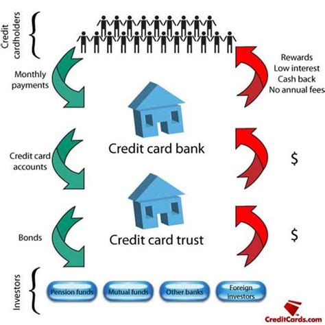 how do banks make money from credit cards how credit card securities work