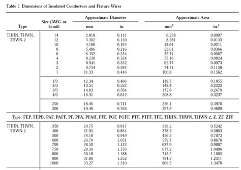 nec conduit fill table electrical how do i determine the fill rating of a