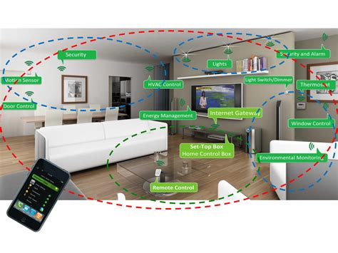 best smart home device how will zigbee open up the sentroller markets for smart