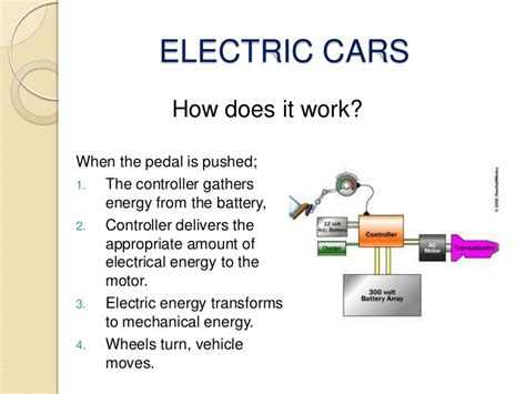How Does An Electric Motor Work by Electric Cars