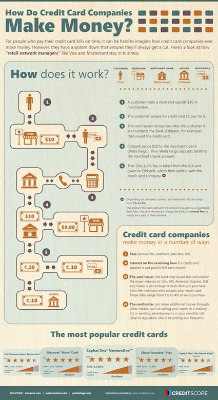 make credit cards read the story at creditscore net