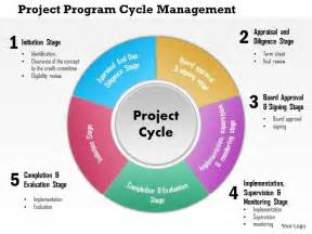 0814 project program cycle management powerpoint