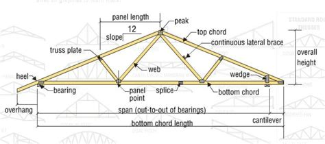types and design of wood trusses evstudio architect