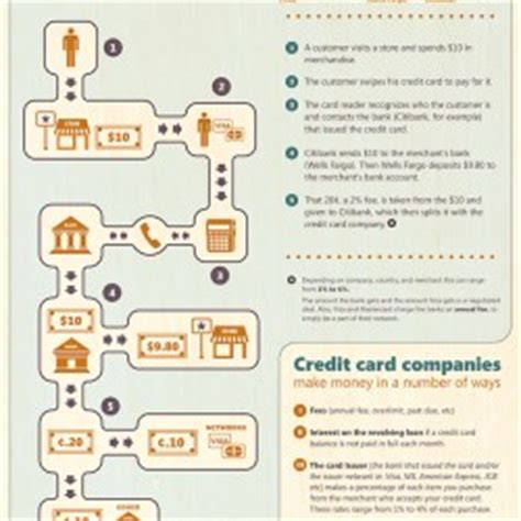 do credit card companies make money if you pay how do credit card companies make money visual ly