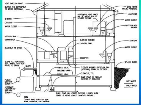 house plumbing system home yonkers plumbing