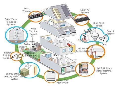 eco friendly home plans ideas design eco friendly house plans interior