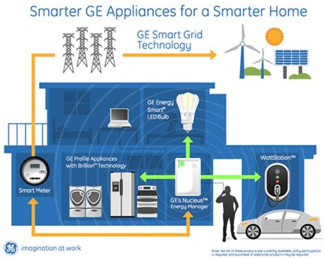 technology at home ge introduces their smart home technologies at ces