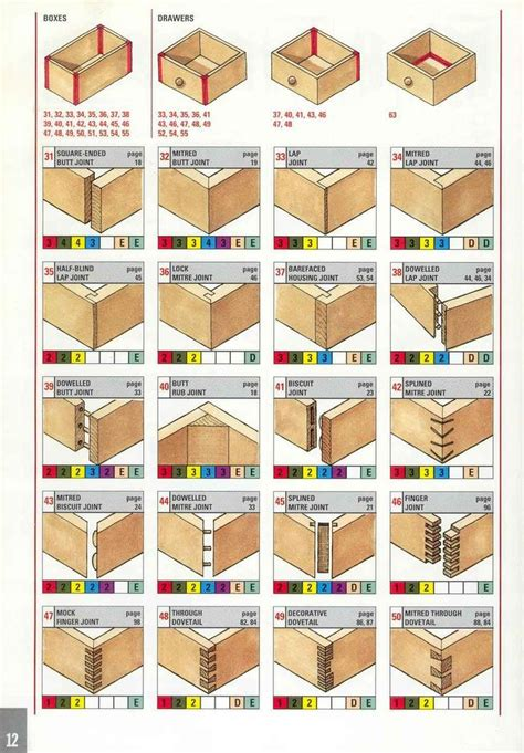 joints woodwork wood joints woodworking general