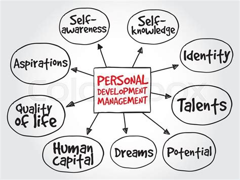 New Home Plans And Prices personal development mind map management business