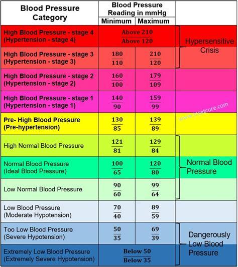 17 best ideas about blood pressure on lower blood pressure blood pressure remedies