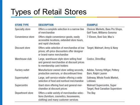types of types of retail stores retailers pictures to pin on