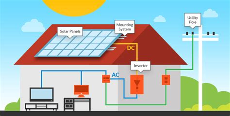 Design Your Own Home Nebraska home solar power systems letsgosolar com