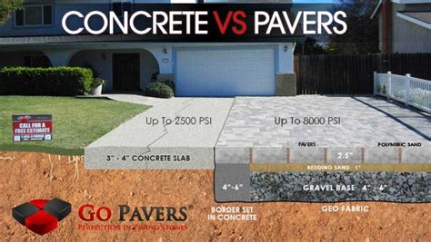 concrete patio vs pavers pavers vs concrete which is better
