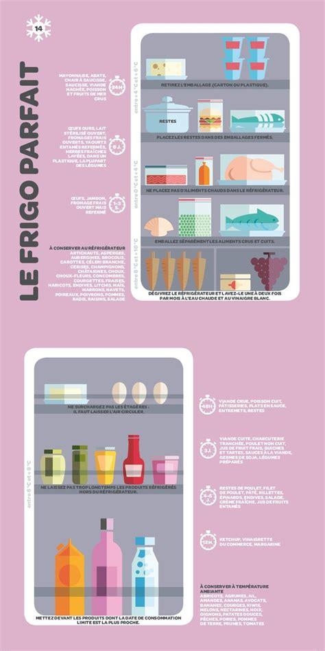 ranger le frigo et les aliments selon la zone de