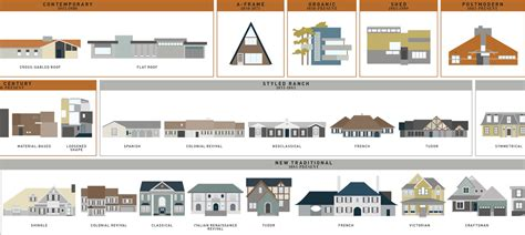 architectural home design styles what style is that house visual guides to domestic